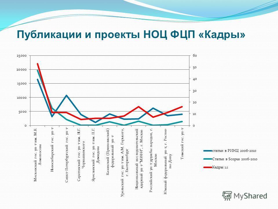 Публикации и проекты НОЦ ФЦП «Кадры»