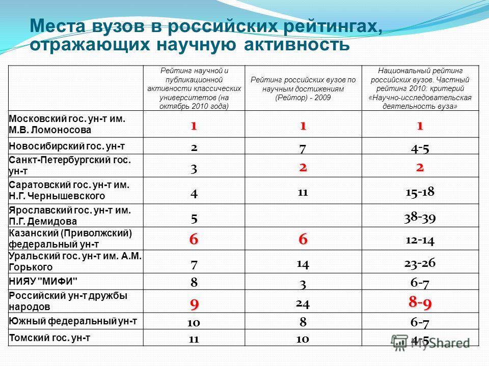 Места вузов в российских рейтингах, отражающих научную активность Рейтинг научной и публикационной активности классических университетов (на октябрь 2010 года) Рейтинг российских вузов по научным достижениям (Рейтор) - 2009 Национальный рейтинг росси