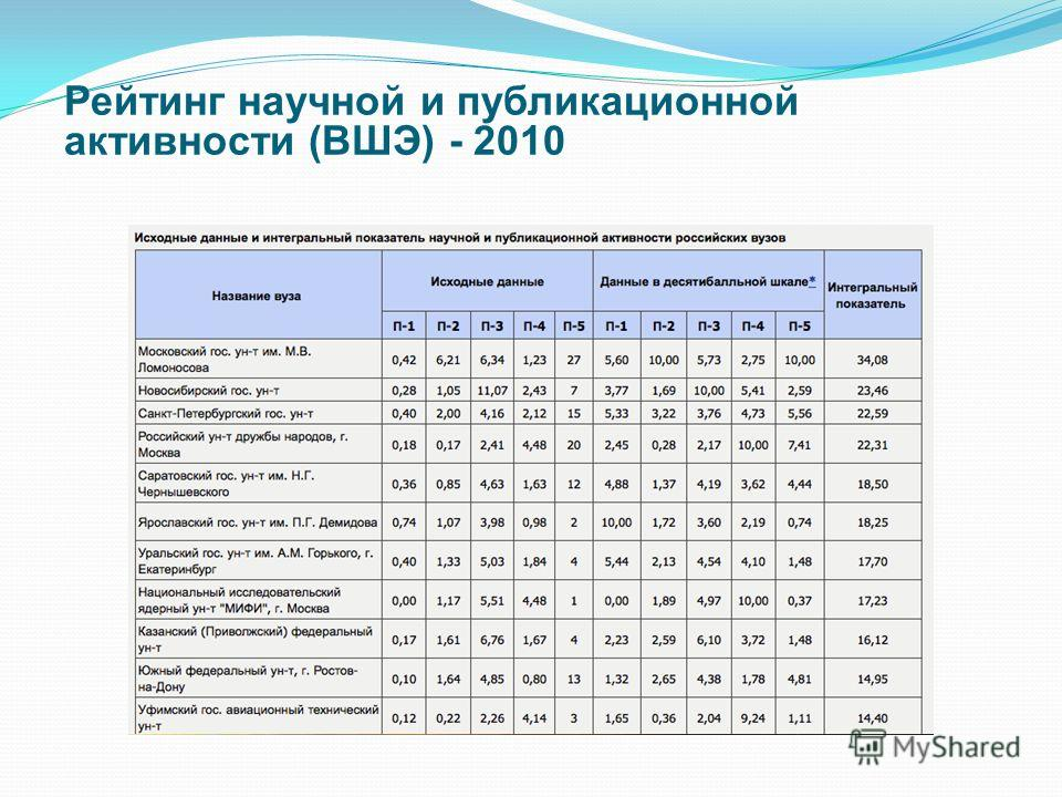 Рейтинг научной и публикационной активности (ВШЭ) - 2010