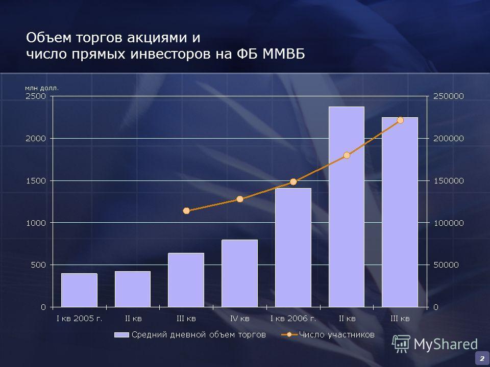 2 Объем торгов акциями и число прямых инвесторов на ФБ ММВБ