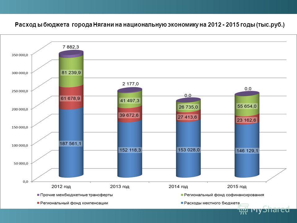 Расход ы бюджета города Нягани на национальную экономику на 2012 - 2015 годы (тыс.руб.)