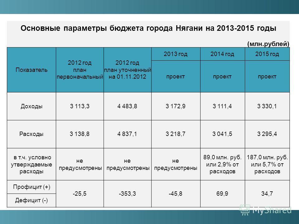 Основные параметры бюджета города Нягани на 2013-2015 годы (млн.рублей) Показатель 2012 год план первоначальный 2012 год план уточненный на 01.11.2012 2013 год2014 год2015 год проект Доходы3 113,34 483,83 172,93 111,43 330,1 Расходы3 138,84 837,13 21