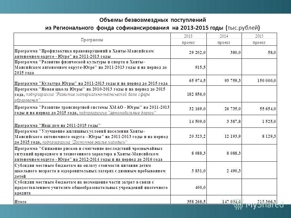 Объемы безвозмездных поступлений из Регионального фонда софинансирования на 2013-2015 годы (тыс.рублей)