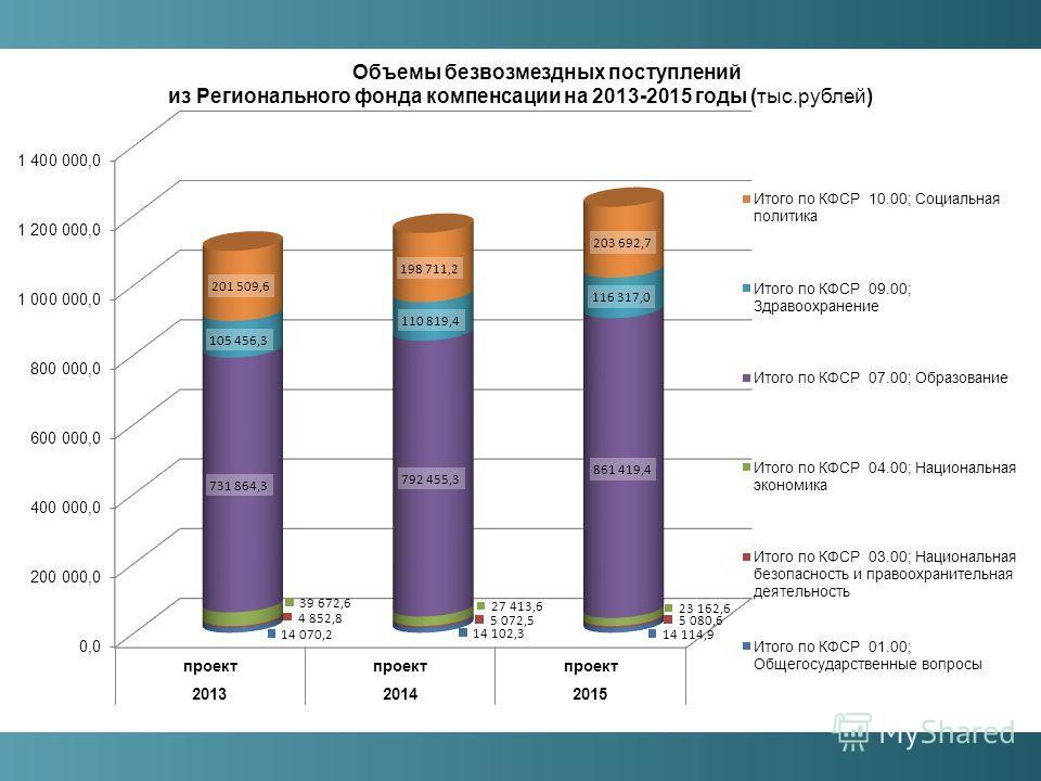 Объемы безвозмездных поступлений из Регионального фонда компенсации на 2013-2015 годы (тыс.рублей)