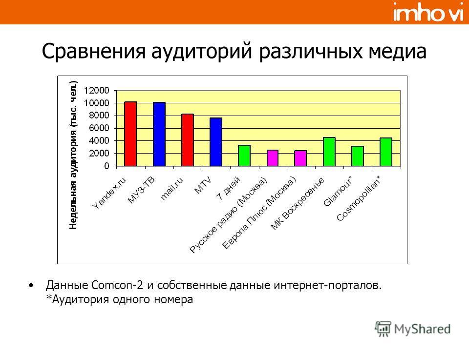 Сравнения аудиторий различных медиа Данные Comcon-2 и собственные данные интернет-порталов. *Аудитория одного номера