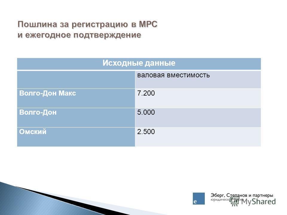 Пошлина за регистрацию в МРС и ежегодное подтверждение Исходные данные Исходные данные валовая вместимость Волго-Дон Макс7.200 Волго-Дон5.000 Омский2.500