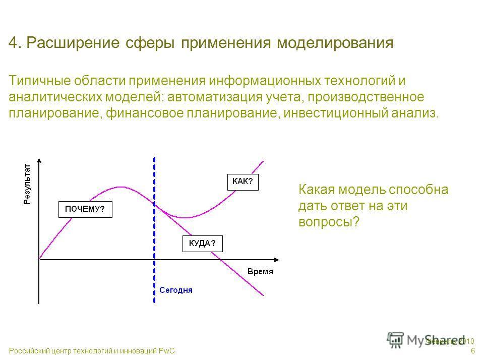 Российский центр технологий и инноваций PwC Февраль 2010 6 4. Расширение сферы применения моделирования Типичные области применения информационных технологий и аналитических моделей: автоматизация учета, производственное планирование, финансовое план