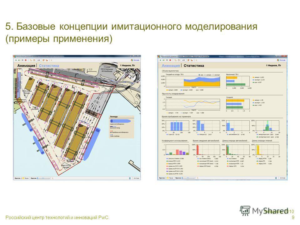 Российский центр технологий и инноваций PwC Февраль 2010 9 5. Базовые концепции имитационного моделирования (примеры применения)