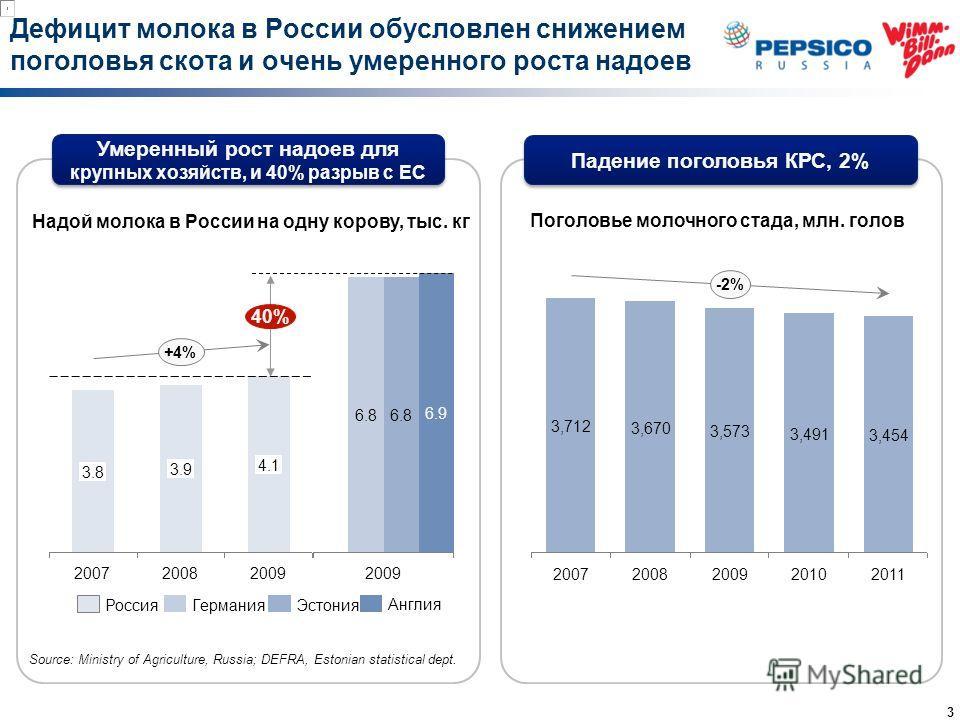 Дефицит молока в России обусловлен снижением поголовья скота и очень умеренного роста надоев 3.9 2007 3.8 +4% 2009 4.1 2008 Надой молока в России на одну корову, тыс. кг 40% 2010 3,491 2009 3,573 2008 3,670 2007 3,712 -2% 2011 3,454 Поголовье молочно