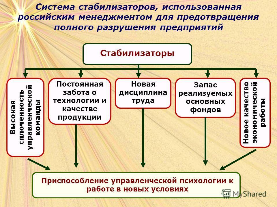 Система стабилизаторов, использованная российским менеджментом для предотвращения полного разрушения предприятий Стабилизаторы Высокая сплоченность управленческой команды Постоянная забота о технологии и качестве продукции Новая дисциплина труда Запа