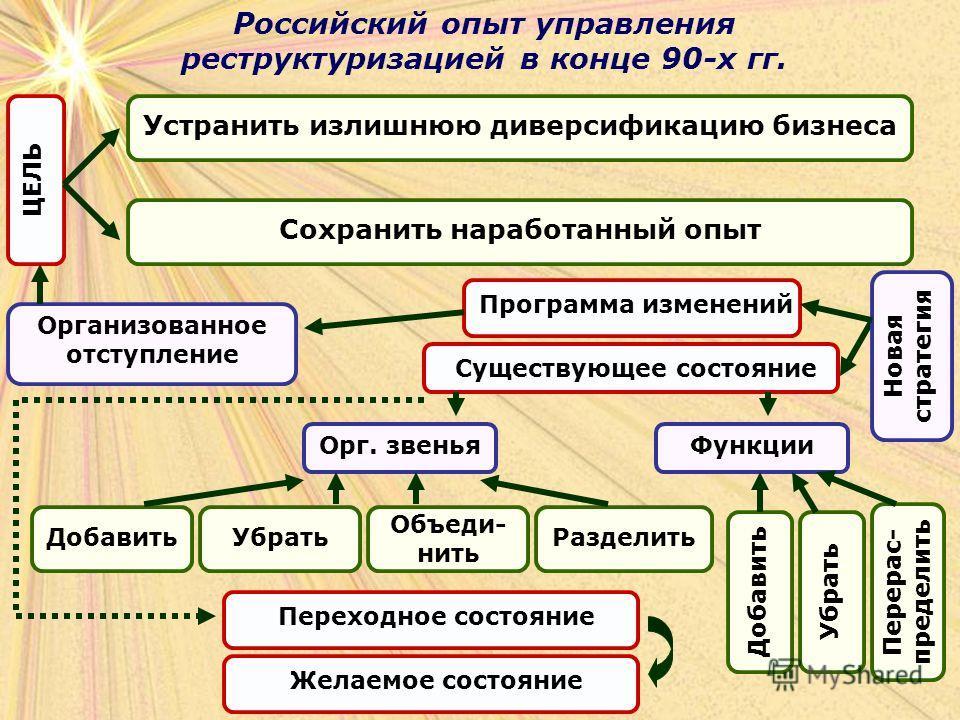 Российский опыт управления реструктуризацией в конце 90-х гг. ЦЕЛЬ Устранить излишнюю диверсификацию бизнеса Сохранить наработанный опыт Организованное отступление Программа изменений Существующее состояние Новая стратегия Орг. звеньяФункции Добавить