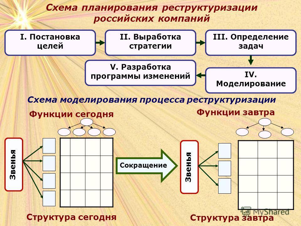 Схема планирования реструктуризации российских компаний Схема моделирования процесса реструктуризации Функции сегодня Функции завтра Структура сегодня Структура завтра Сокращение Звенья I. Постановка целей II. Выработка стратегии III. Определение зад