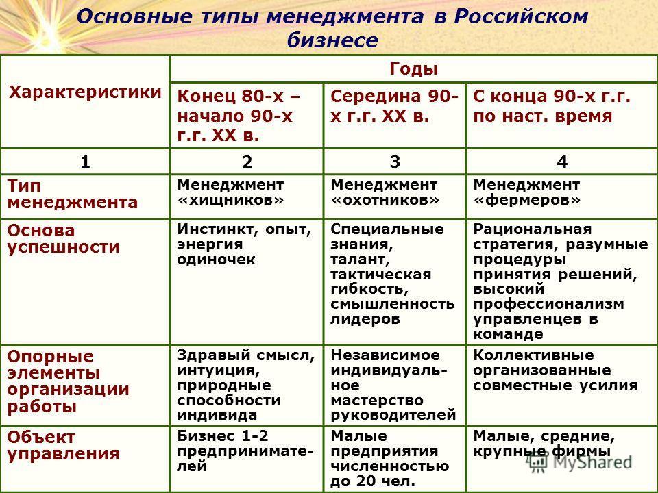 Основные типы менеджмента в Российском бизнесе Характеристики Годы Конец 80-х – начало 90-х г.г. XX в. Середина 90- х г.г. XX в. С конца 90-х г.г. по наст. время 1234 Тип менеджмента Менеджмент «хищников» Менеджмент «охотников» Менеджмент «фермеров»