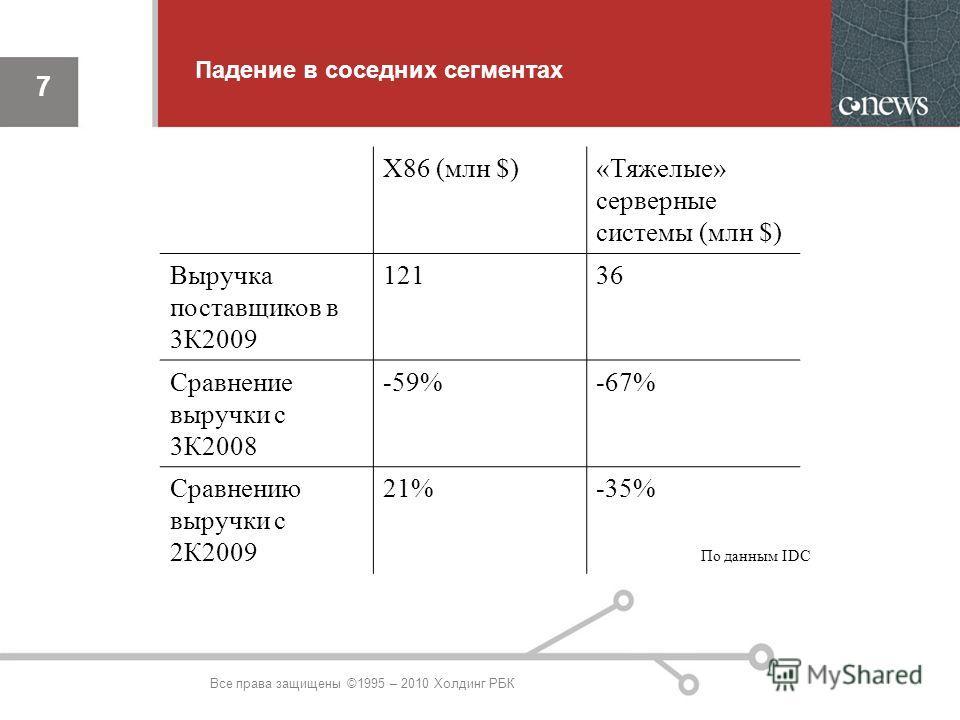 7 Падение в соседних сегментах 7 Все права защищены ©1995 – 2010 Холдинг РБК X86 (млн $)«Тяжелые» серверные системы (млн $) Выручка поставщиков в 3К2009 12136 Сравнение выручки с 3К2008 -59%-67% Сравнению выручки с 2К2009 21%-35% По данным IDC