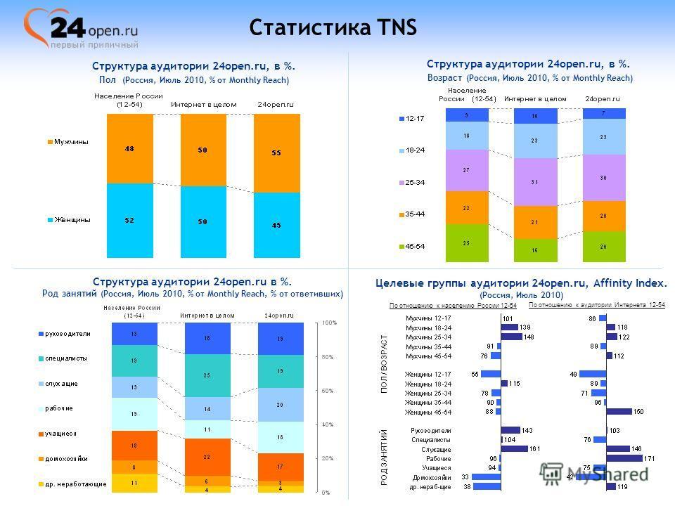 Статистика TNS Структура аудитории 24open.ru, в %. Возраст (Россия, Июль 2010, % от Monthly Reach) Структура аудитории 24open.ru, в %. Пол (Россия, Июль 2010, % от Monthly Reach) Структура аудитории 24open.ru в %. Род занятий (Россия, Июль 2010, % от