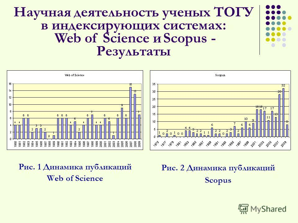 Научная деятельность ученых ТОГУ в индексирующих системах: Web of Science и Scopus - Результаты Рис. 1 Динамика публикаций Web of Science Рис. 2 Динамика публикаций Scopus