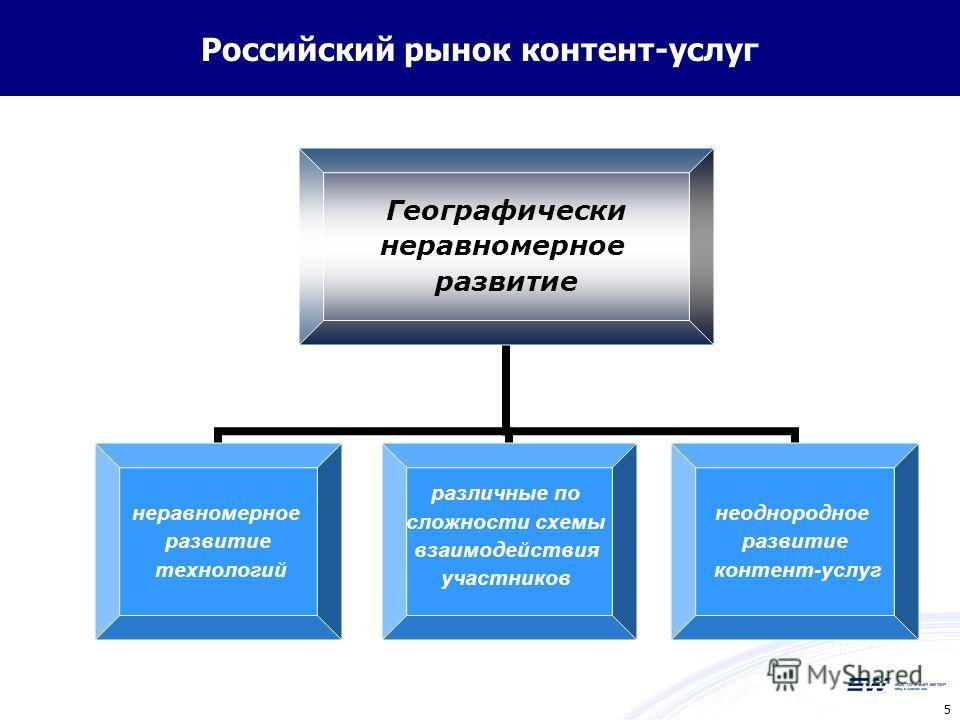 5 Российский рынок контент-услуг Географически неравномерное развитие неравномерное развитие технологий различные по сложности схемы взаимодействия участников неоднородное развитие контент-услуг