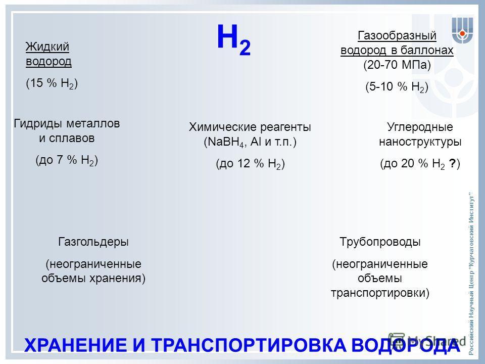 Российский Научный Центр Курчатовский Институт ХРАНЕНИЕ И ТРАНСПОРТИРОВКА ВОДОРОДА Н 2 Жидкий водород (15 % Н 2 ) Газообразный водород в баллонах (20-70 МПа) (5-10 % Н 2 ) Гидриды металлов и сплавов (до 7 % Н 2 ) Химические реагенты (NaBH 4, Al и т.п