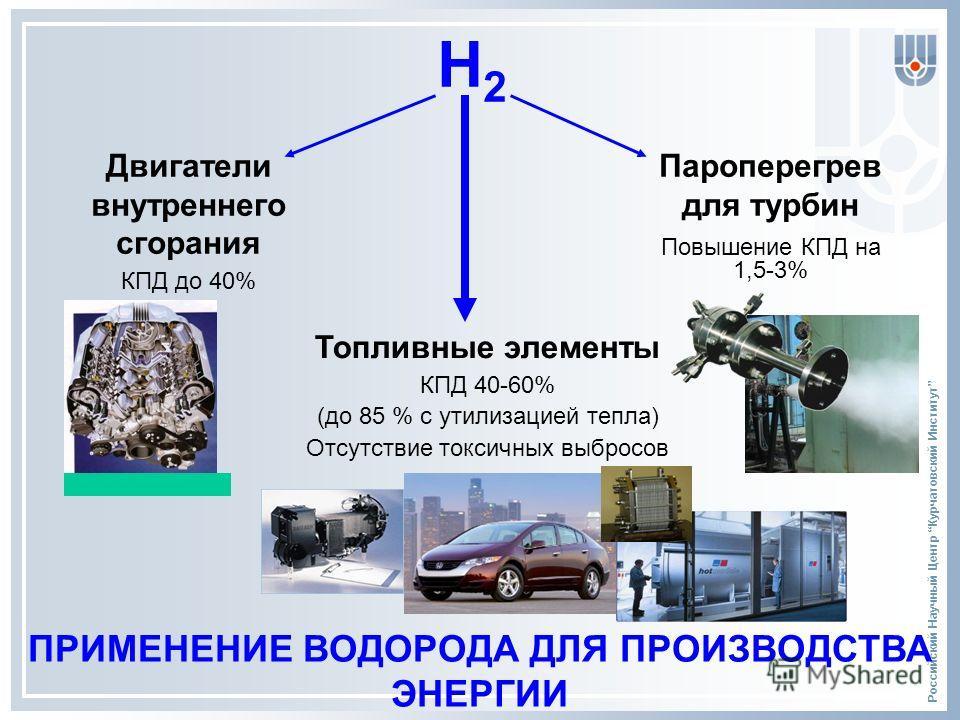 Российский Научный Центр Курчатовский Институт ПРИМЕНЕНИЕ ВОДОРОДА ДЛЯ ПРОИЗВОДСТВА ЭНЕРГИИ Н2Н2 Двигатели внутреннего сгорания КПД до 40% Пароперегрев для турбин Повышение КПД на 1,5-3% Топливные элементы КПД 40-60% (до 85 % с утилизацией тепла) Отс