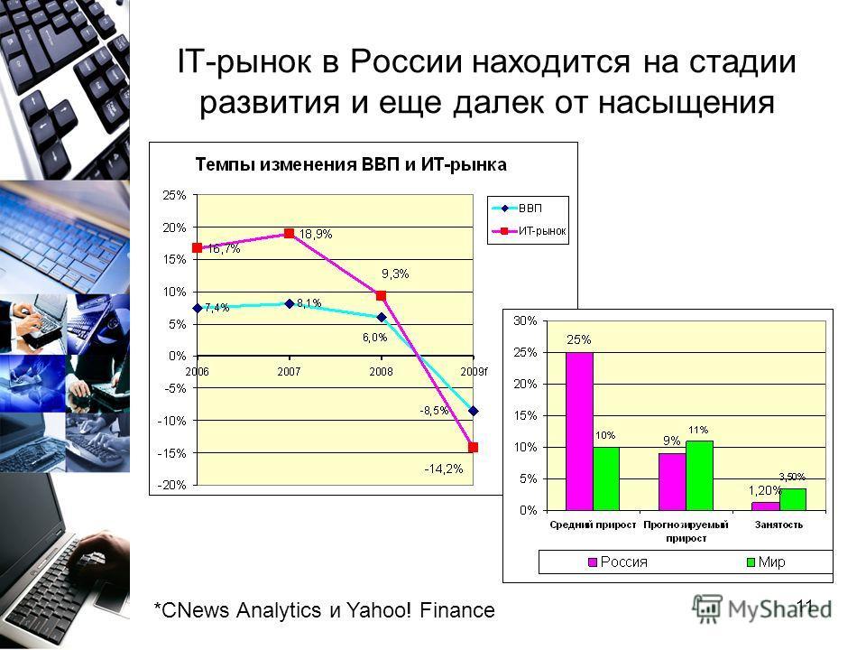 11 IT-рынок в России находится на стадии развития и еще далек от насыщения *CNews Analytics и Yahoo! Finance