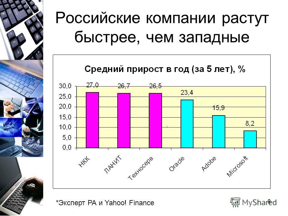 8 Российские компании растут быстрее, чем западные *Эксперт РА и Yahoo! Finance