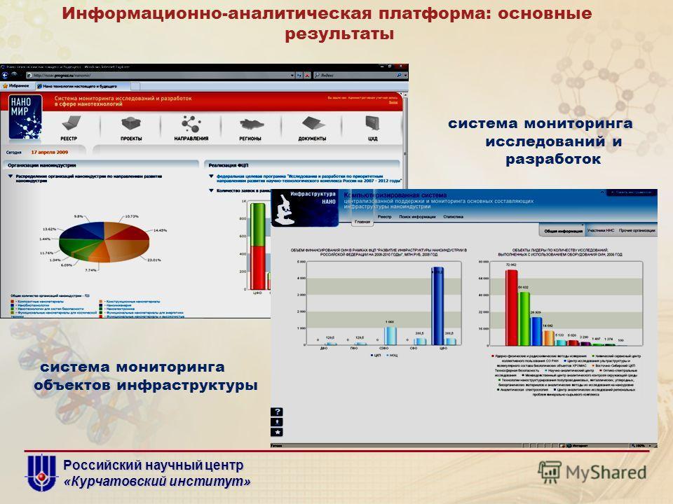 Российский научный центр «Курчатовский институт» система мониторинга исследований и разработок Информационно-аналитическая платформа: основные результаты система мониторинга объектов инфраструктуры
