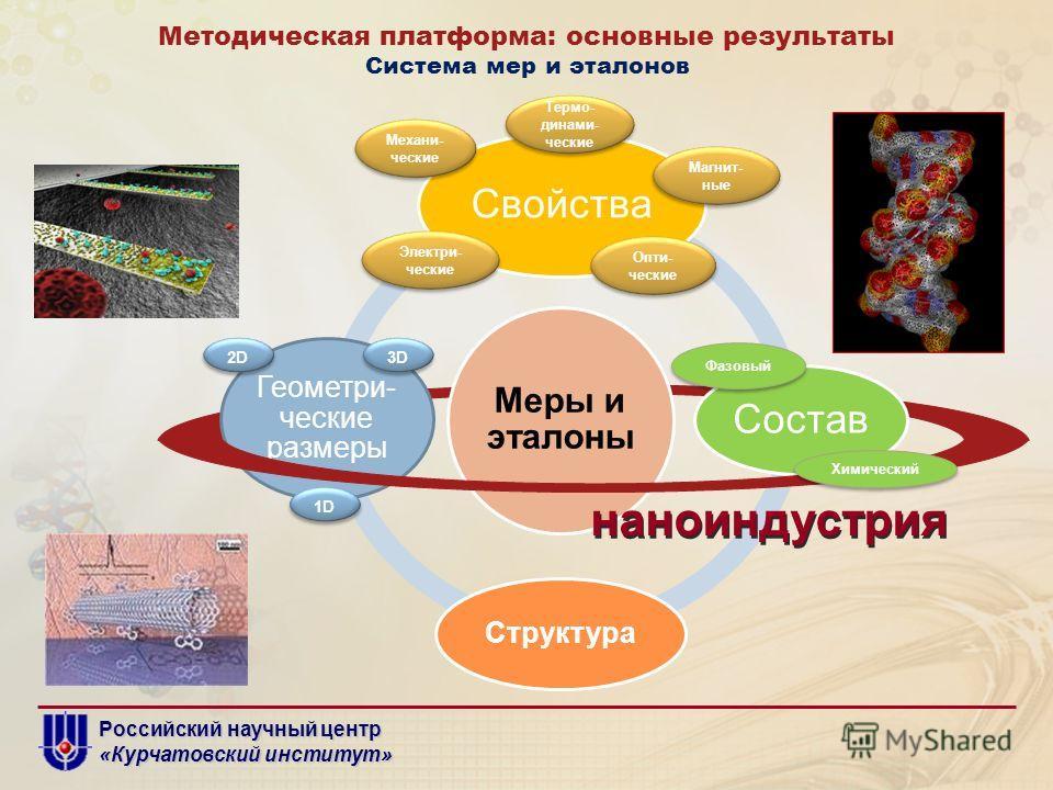 Российский научный центр «Курчатовский институт» Система мер и эталонов Меры и эталоны Свойства Состав Структура Геометри- ческие размеры наноиндустрия Методическая платформа: основные результаты 1D 2D2D 2D2D 3D3D 3D3D Химический Фазовый Механи- ческ