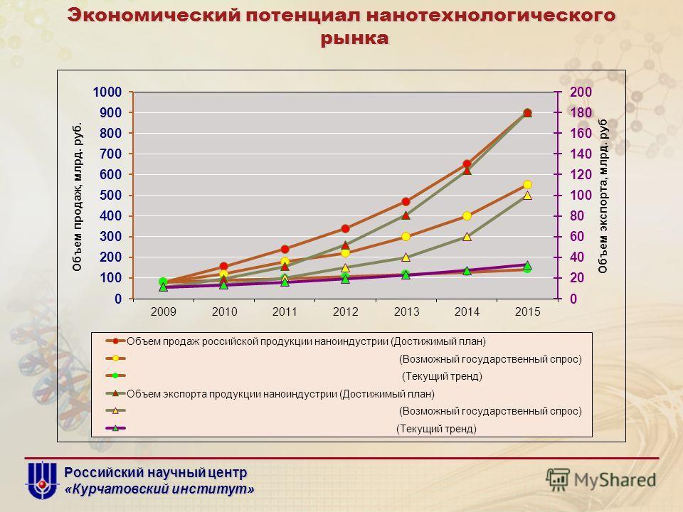 Российский научный центр «Курчатовский институт» Экономический потенциал нанотехнологического рынка