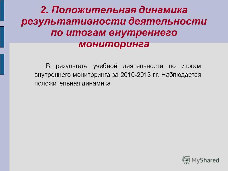 2. Положительная динамика результативности деятельности по итогам внутреннего мониторинга В результате учебной деятельности по итогам внутреннего мониторинга за 2010-2013 г.г. Наблюдается положительная динамика