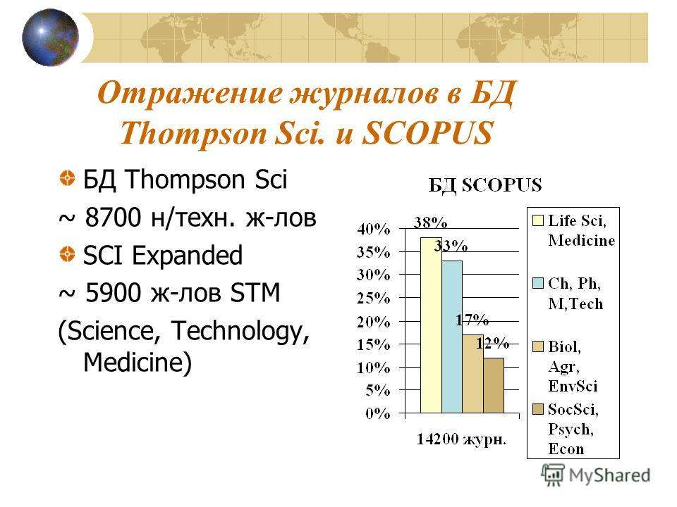 Отражение журналов в БД Thompson Sci. и SCOPUS БД Thompson Sci ~ 8700 н/техн. ж-лов SCI Expanded ~ 5900 ж-лов STM (Science, Technology, Medicine)