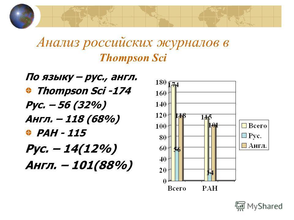 Анализ российских журналов в Thompson Sci По языку – рус., англ. Thompson Sci -174 Рус. – 56 (32%) Англ. – 118 (68%) РАН - 115 Рус. – 14(12%) Англ. – 101(88%)