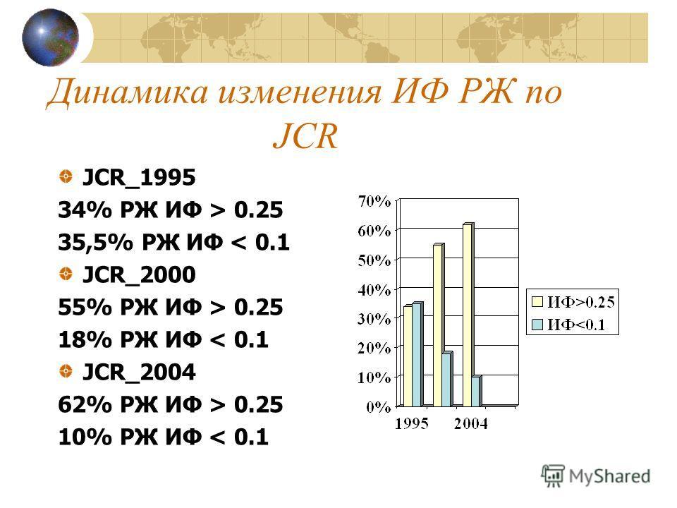 Динамика изменения ИФ РЖ по JCR JCR_1995 34% РЖ ИФ > 0.25 35,5% РЖ ИФ < 0.1 JCR_2000 55% РЖ ИФ > 0.25 18% РЖ ИФ < 0.1 JCR_2004 62% РЖ ИФ > 0.25 10% РЖ ИФ < 0.1