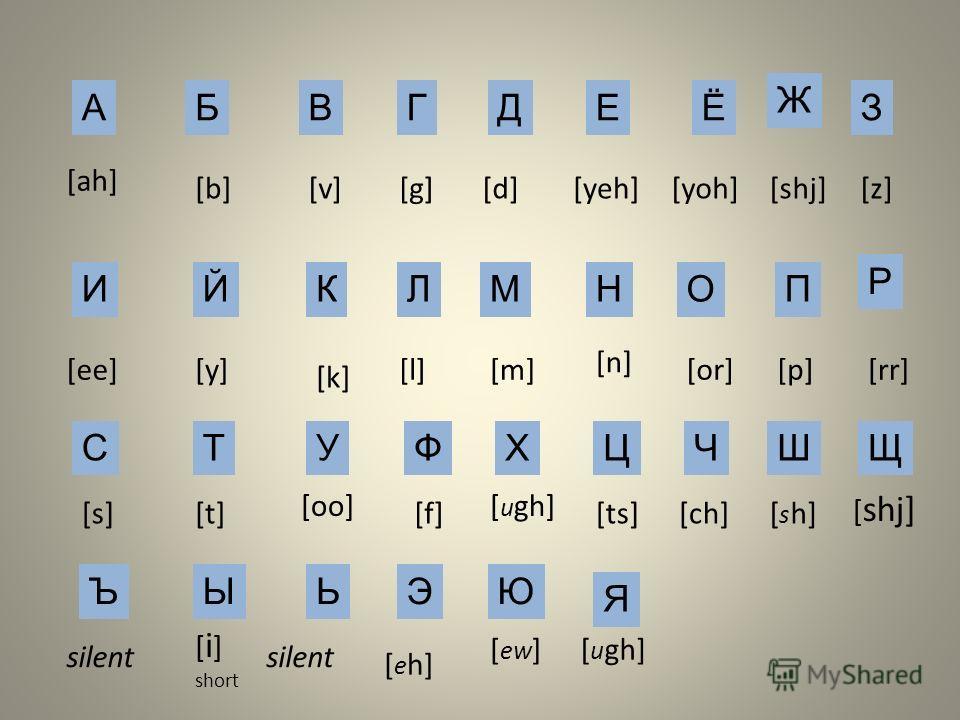 АБ Я ВГДЕ Ж З ИЙКЛМНОП Р СТУФХЦЧШЩ ЪЫЬЭЮ [ah] [b][v][g][d][yeh][yoh] Ё [shj] [ee][y] [k] [l][m] [n] [z] [or][p][rr] [s] [oo] [t][f] [ u gh] [ts][ch][ s h] silent [ shj] [ i ] short [ e h] [ ew ][ u gh] silent