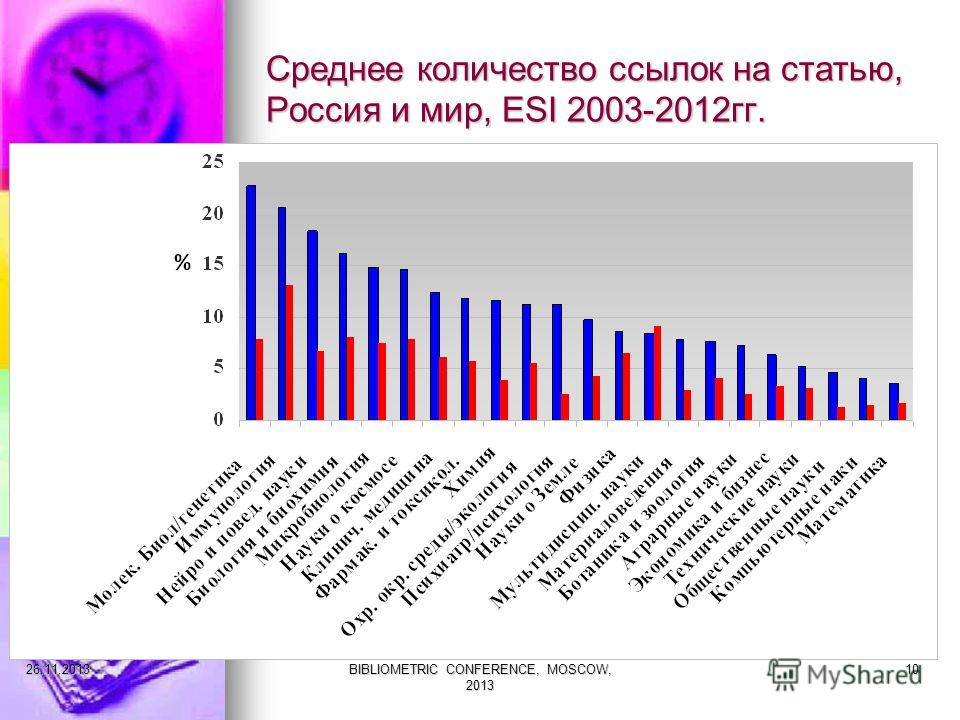Среднее количество ссылок на статью, Россия и мир, ESI 2003-2012гг. 27.11.2013BIBLIOMETRIC CONFERENCE, MOSCOW, 2013 10
