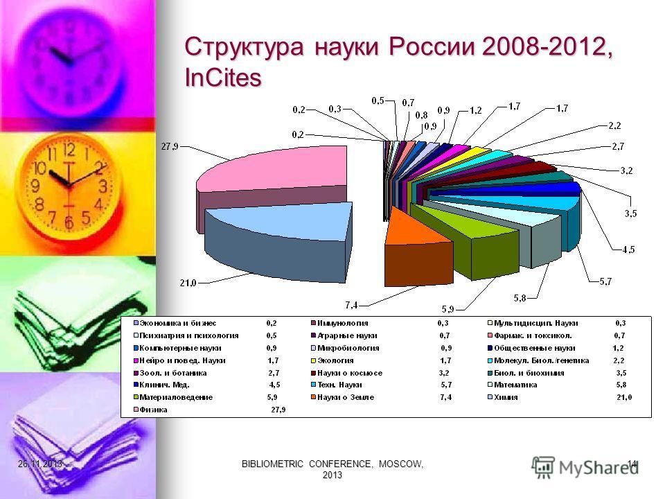 Структура науки России 2008-2012, InCites 27.11.2013BIBLIOMETRIC CONFERENCE, MOSCOW, 2013 14