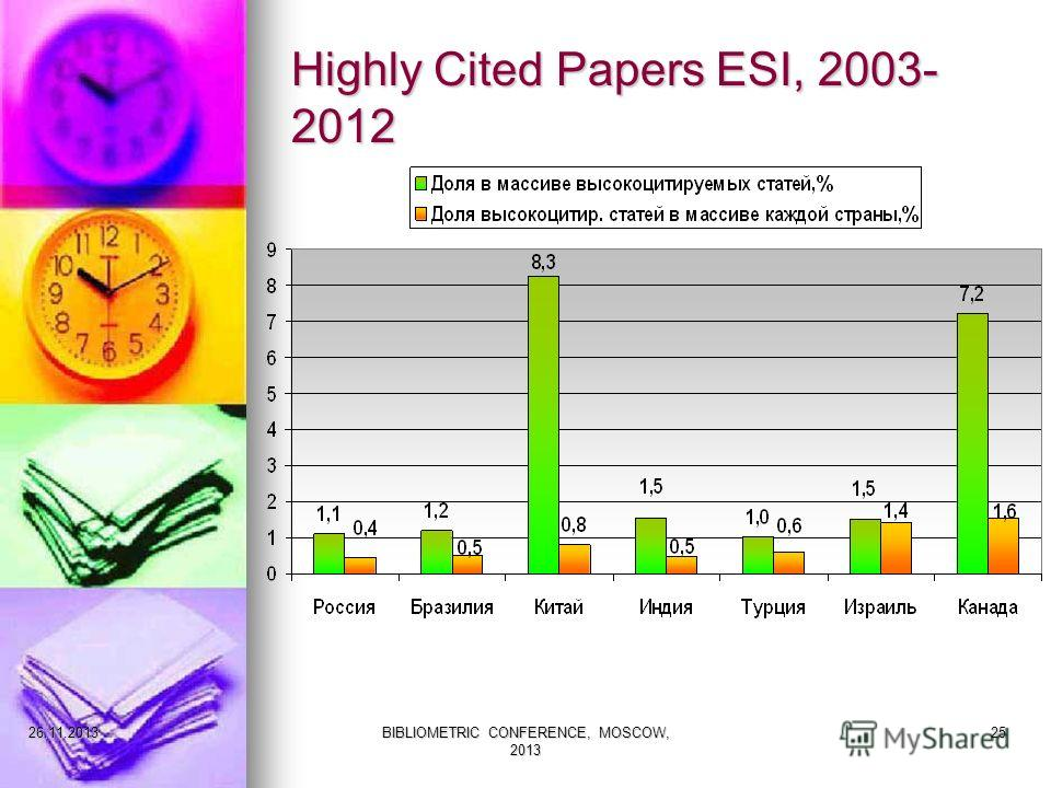 Highly Cited Papers ESI, 2003- 2012 27.11.2013BIBLIOMETRIC CONFERENCE, MOSCOW, 2013 25