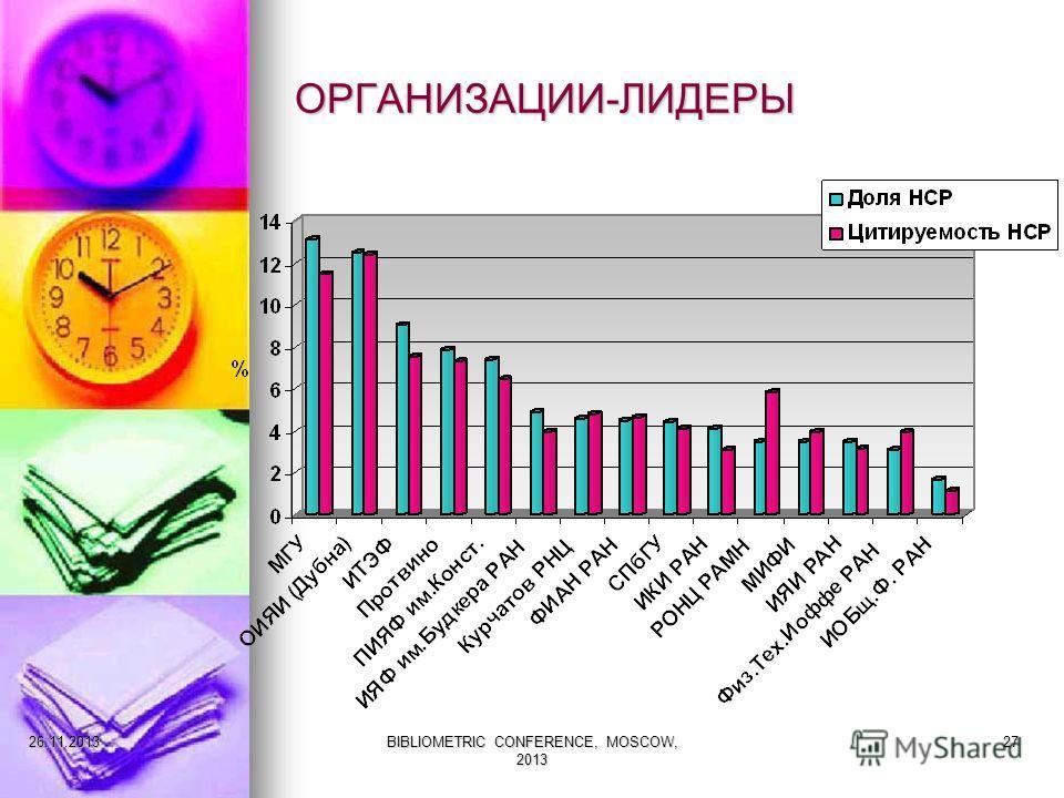 ОРГАНИЗАЦИИ-ЛИДЕРЫ 27.11.2013BIBLIOMETRIC CONFERENCE, MOSCOW, 2013 27