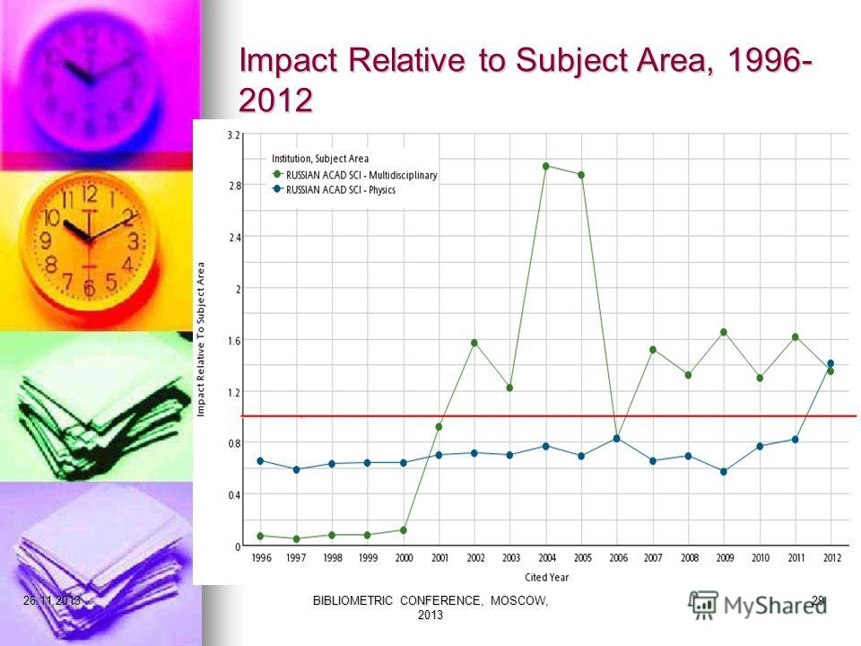 Impact Relative to Subject Area, 1996- 2012 27.11.2013BIBLIOMETRIC CONFERENCE, MOSCOW, 2013 29