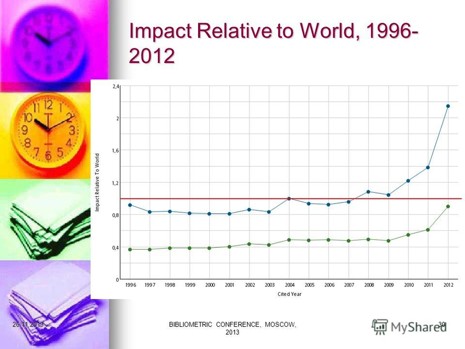 Impact Relative to World, 1996- 2012 27.11.2013BIBLIOMETRIC CONFERENCE, MOSCOW, 2013 30
