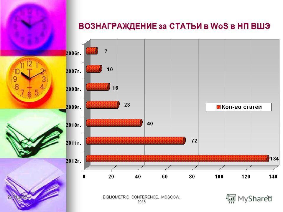 ВОЗНАГРАЖДЕНИЕ за СТАТЬИ в WoS в НП ВШЭ 27.11.2013BIBLIOMETRIC CONFERENCE, MOSCOW, 2013 31