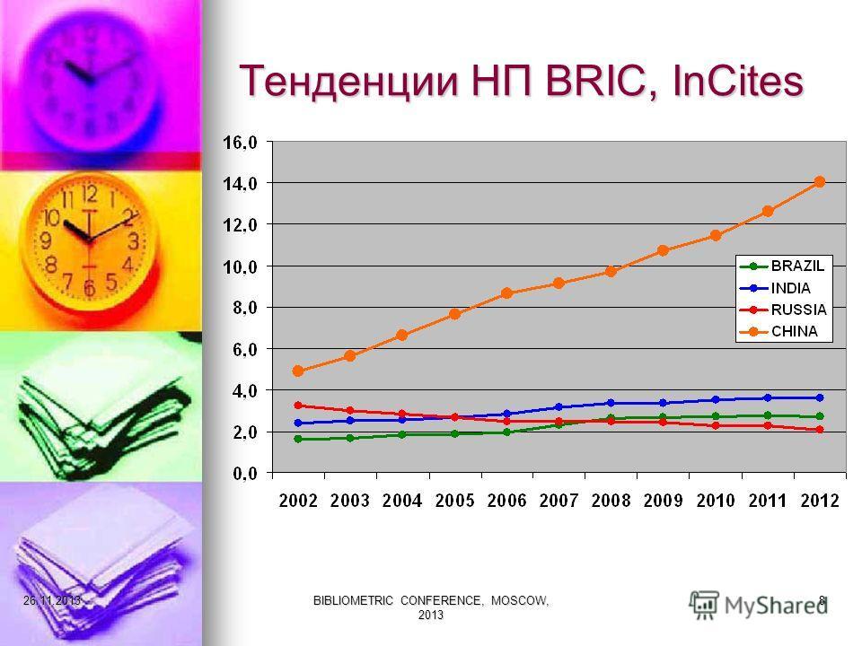Тенденции НП BRIC, InCites 27.11.2013BIBLIOMETRIC CONFERENCE, MOSCOW, 2013 8