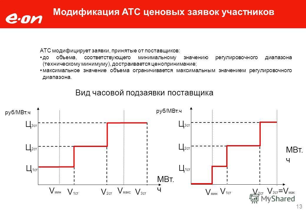 Модификация АТС ценовых заявок участников Вид часовой подзаявки поставщика V 1ст V 2ст V 3ст Ц 1ст Ц 2ст Ц 3ст V мин V 1ст V 2ст V 3ст =V мак с Ц 1ст Ц 2ст Ц 3ст Поданная поставщиком Модифицированная в АТС МВт. ч руб/МВт.ч АТС модифицирует заявки, пр