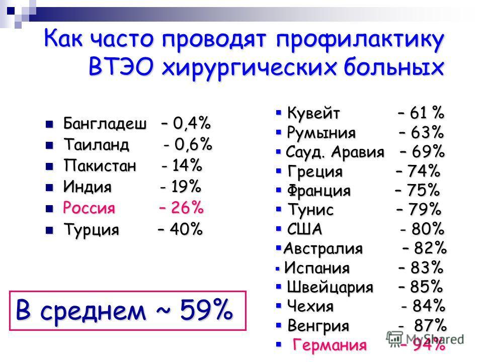 Как часто проводят профилактику ВТЭО хирургических больных Бангладеш – 0,4% Бангладеш – 0,4% Таиланд - 0,6% Таиланд - 0,6% Пакистан - 14% Пакистан - 14% Индия - 19% Индия - 19% Россия – 26% Россия – 26% Турция – 40% Турция – 40% Кувейт – 61 % Кувейт