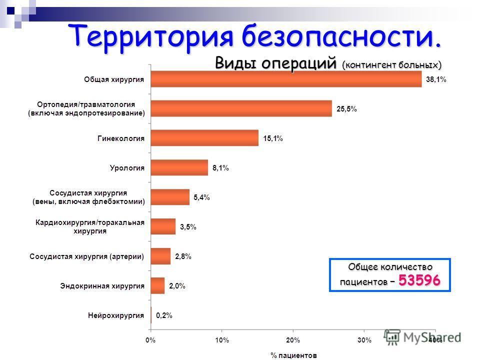 Территория безопасности. Виды операций (контингент больных) Общее количество пациентов – 53596
