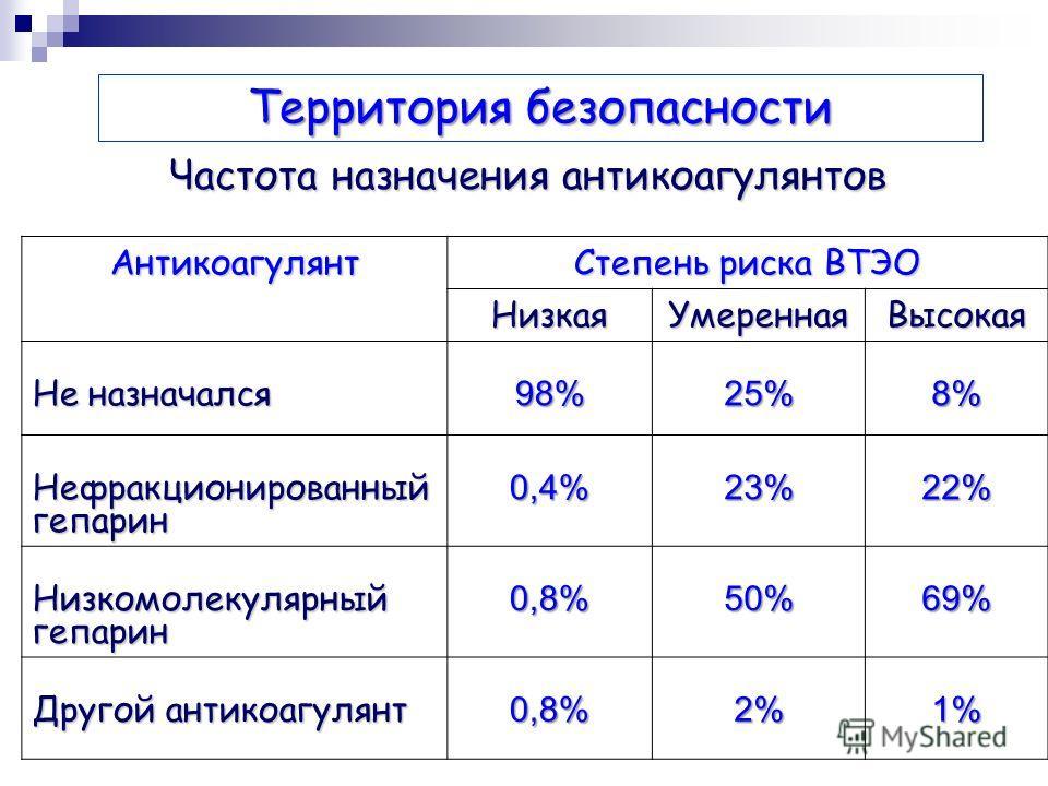 Частота назначения антикоагулянтов Антикоагулянт Степень риска ВТЭО НизкаяУмереннаяВысокая Не назначался 98%25%8% Нефракционированныйгепарин 0,4% 23%22% Низкомолекулярныйгепарин0,8%50%69% Другой антикоагулянт 0,8%2%1% Территория безопасности