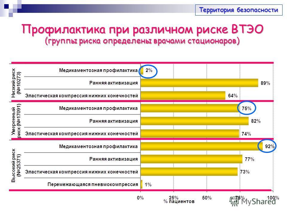 Профилактика при различном риске ВТЭО (группы риска определены врачами стационаров) Территория безопасности