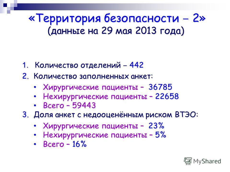 «Территория безопасности 2» (данные на 29 мая 2013 года) «Территория безопасности 2» (данные на 29 мая 2013 года) 1. Количество отделений 442 2.Количество заполненных анкет: Хирургические пациенты – 36785 Хирургические пациенты – 36785 Нехирургически