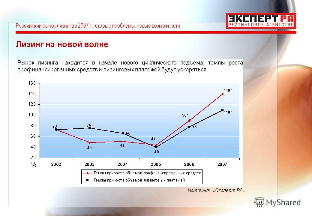 Лизинг на новой волне Рынок лизинга находится в начале нового циклического подъема: темпы роста профинансированных средств и лизинговых платежей будут ускоряться Источник: «Эксперт РА» Российский рынок лизинга в 2007 г.: старые проблемы, новые возмож