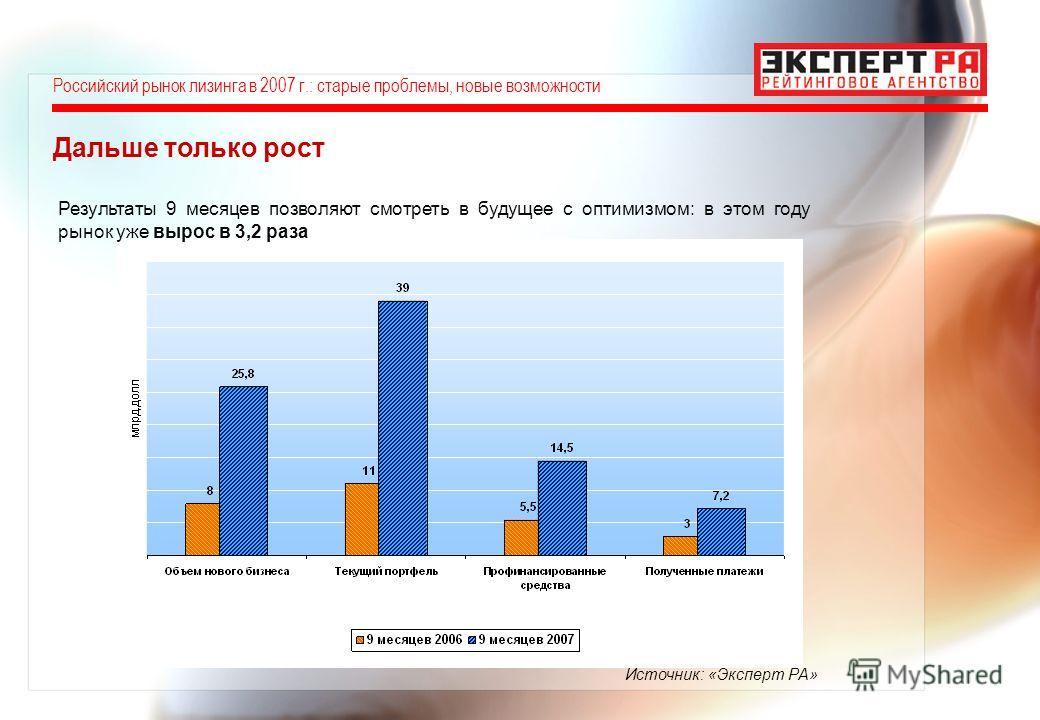 Дальше только рост Источник: «Эксперт РА» Результаты 9 месяцев позволяют смотреть в будущее с оптимизмом: в этом году рынок уже вырос в 3,2 раза Российский рынок лизинга в 2007 г.: старые проблемы, новые возможности