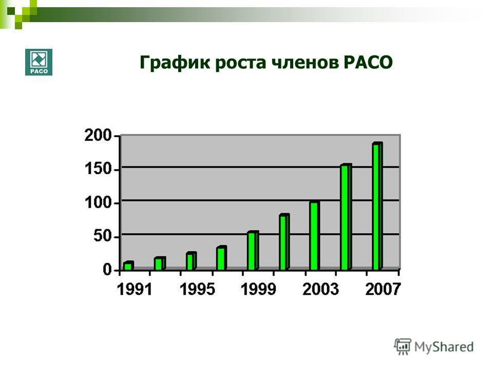 График роста членов РАСО